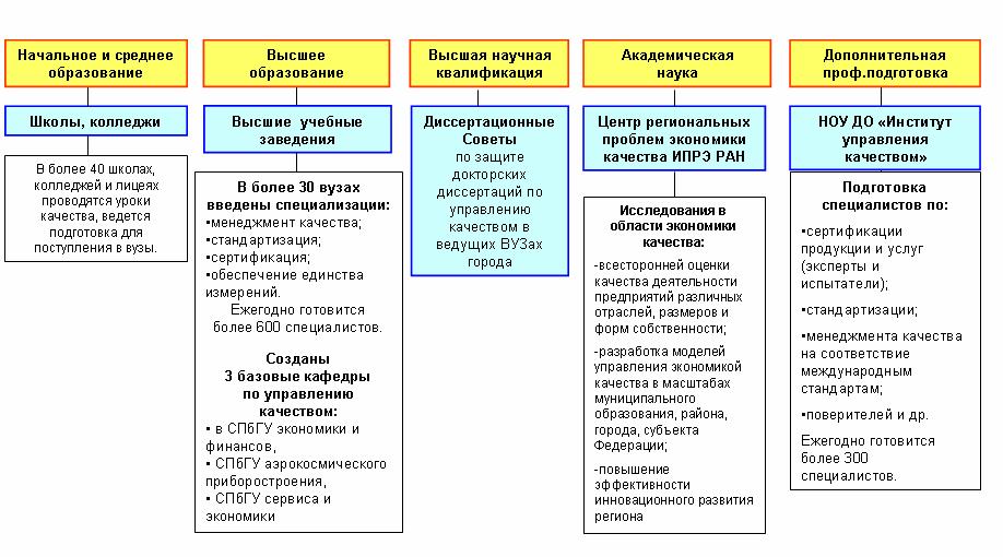 (Рис.2) Многоуровневая система подготовки кадров и научных исследований Санкт-Петербурга в области качества